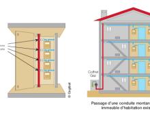 schema conduite montante gaz habitation collective